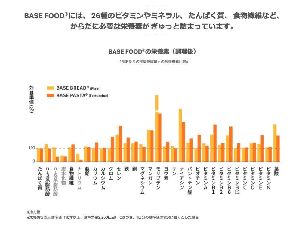 ベースフードは栄養の底上げを目指している
